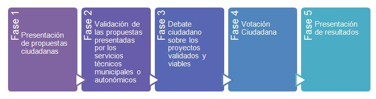 fases_participacion
